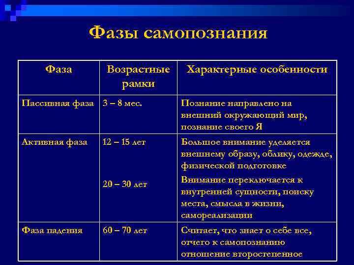 Фазы самопознания Фаза Возрастные рамки Характерные особенности Пассивная фаза 3 – 8 мес. Познание