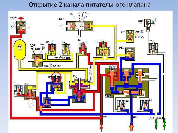 Открытие 2 канала питательного клапана