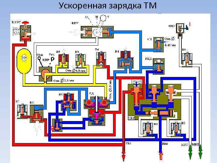 Ускоренная зарядка ТМ