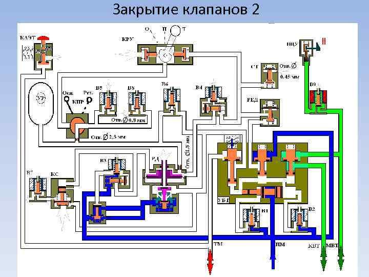 Закрытие клапанов 2