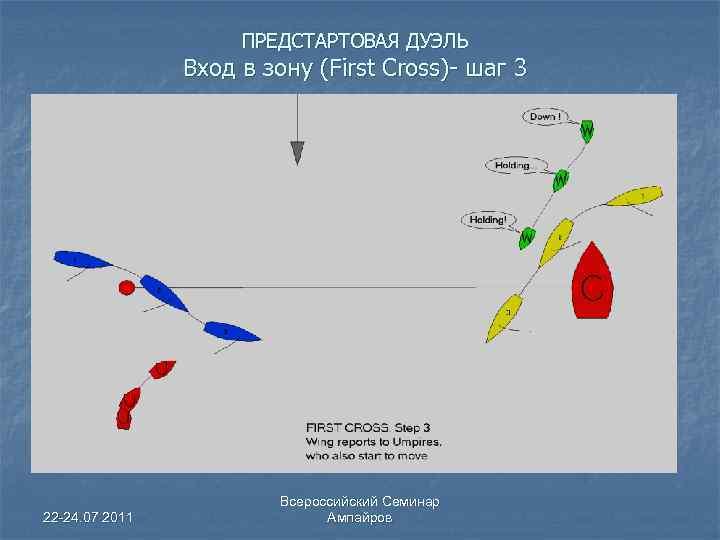 ПРЕДСТАРТОВАЯ ДУЭЛЬ Вход в зону (First Cross)- шаг 3 22 -24. 07 2011 Всероссийский