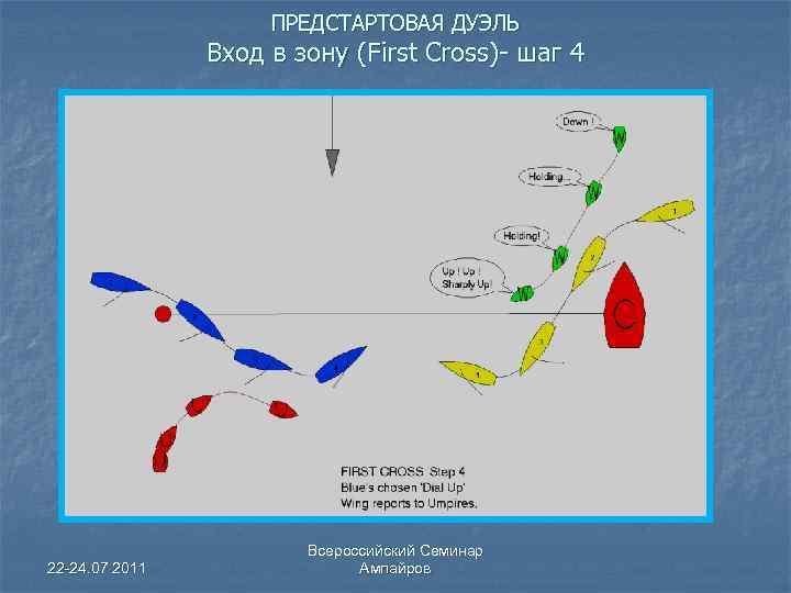 ПРЕДСТАРТОВАЯ ДУЭЛЬ Вход в зону (First Cross)- шаг 4 22 -24. 07 2011 Всероссийский