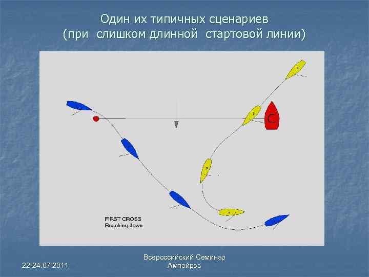 Один их типичных сценариев (при слишком длинной стартовой линии) 22 -24. 07 2011 Всероссийский