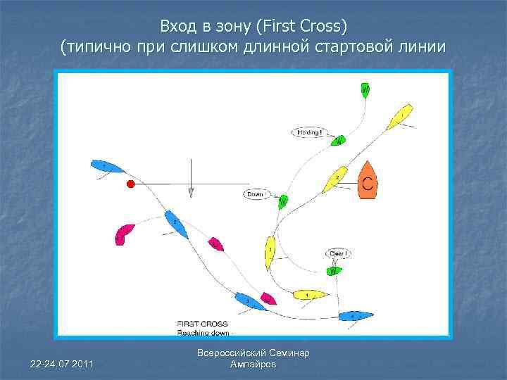 Вход в зону (First Cross) (типично при слишком длинной стартовой линии 22 -24. 07