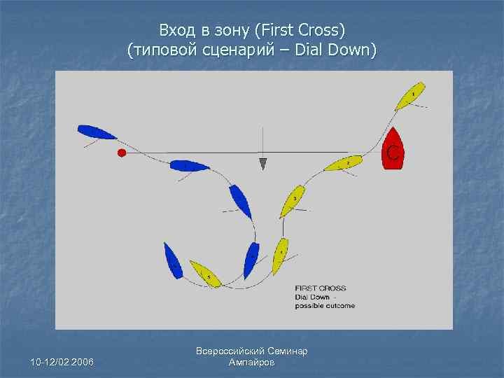 Вход в зону (First Cross) (типовой сценарий – Dial Down) 10 -12/02 2006 Всероссийский