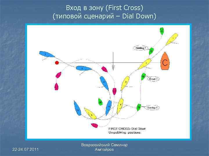 Вход в зону (First Cross) (типовой сценарий – Dial Down) 22 -24. 07 2011