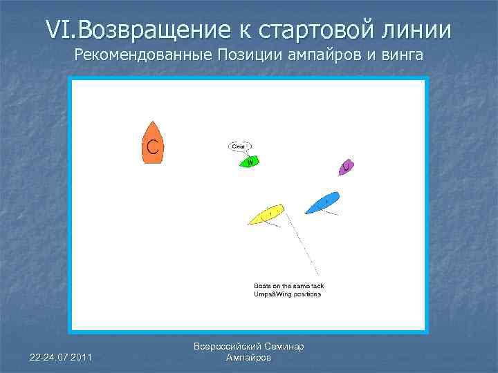 VI. Возвращение к стартовой линии Рекомендованные Позиции ампайров и винга 22 -24. 07 2011