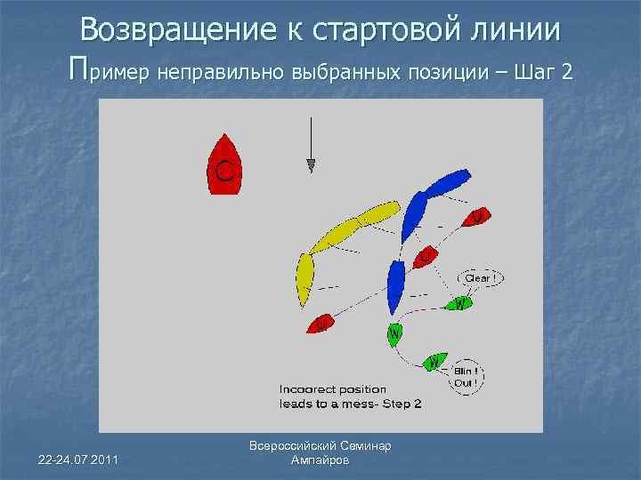 Возвращение к стартовой линии Пример неправильно выбранных позиции – Шаг 2 22 -24. 07