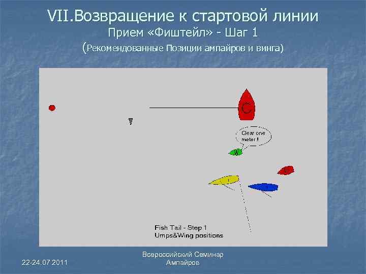 VII. Возвращение к стартовой линии Прием «Фиштейл» - Шаг 1 (Рекомендованные Позиции ампайров и
