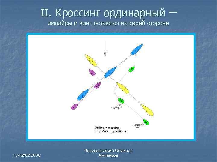 II. Кроссинг ординарный ампайры и винг остаются на своей стороне 10 -12/02 2006 Всероссийский
