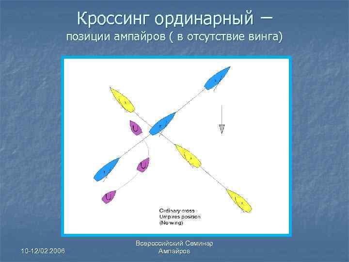 Кроссинг ординарный – позиции ампайров ( в отсутствие винга) 10 -12/02 2006 Всероссийский Семинар