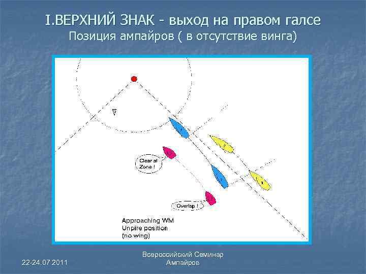 I. ВЕРХНИЙ ЗНАК - выход на правом галсе Позиция ампайров ( в отсутствие винга)