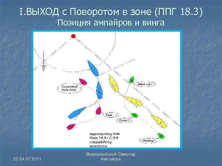I. ВЫХОД с Поворотом в зоне (ППГ 18. 3) Позиция ампайров и винга 22