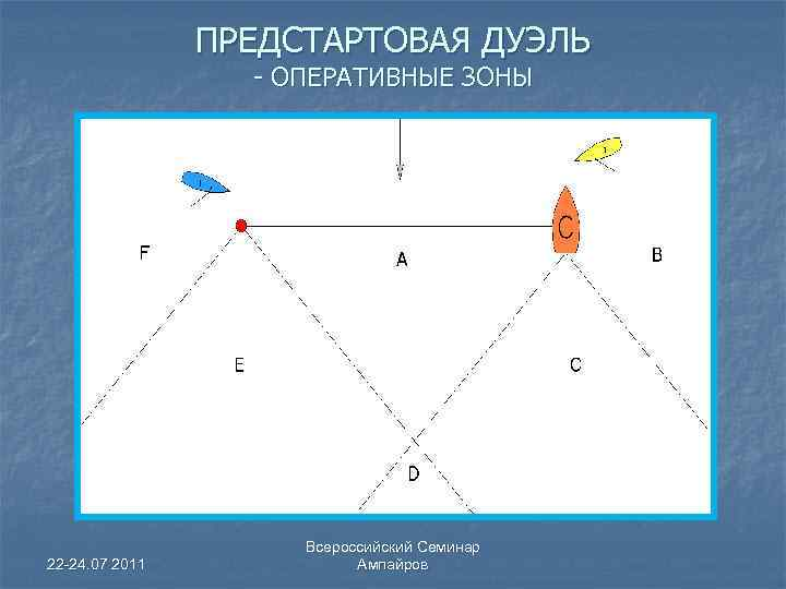 ПРЕДСТАРТОВАЯ ДУЭЛЬ - ОПЕРАТИВНЫЕ ЗОНЫ 22 -24. 07 2011 Всероссийский Семинар Ампайров