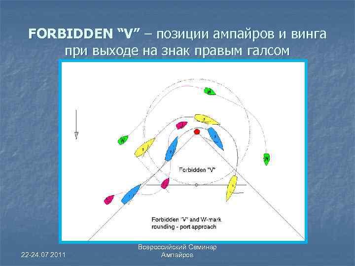 """FORBIDDEN """"V"""" – позиции ампайров и винга при выходе на знак правым галсом 22"""