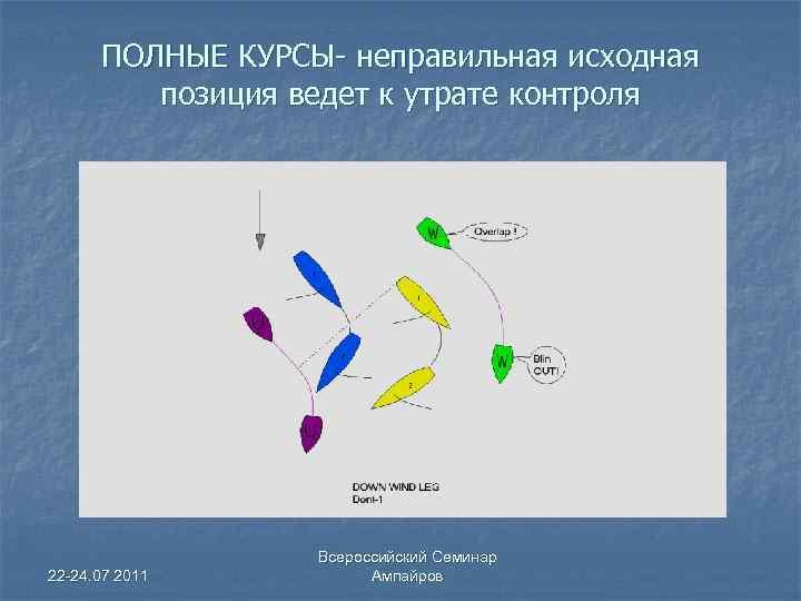 ПОЛНЫЕ КУРСЫ- неправильная исходная позиция ведет к утрате контроля 22 -24. 07 2011 Всероссийский