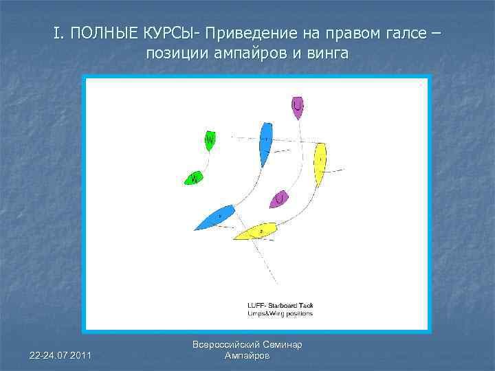 I. ПОЛНЫЕ КУРСЫ- Приведение на правом галсе – позиции ампайров и винга 22 -24.