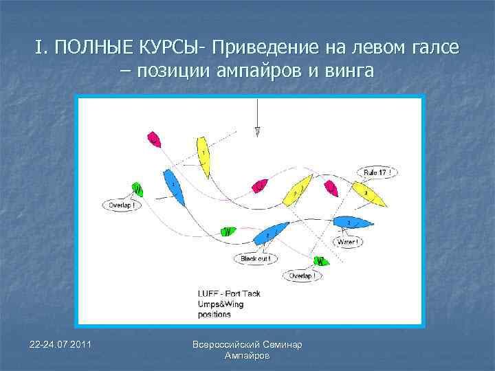 I. ПОЛНЫЕ КУРСЫ- Приведение на левом галсе – позиции ампайров и винга 22 -24.