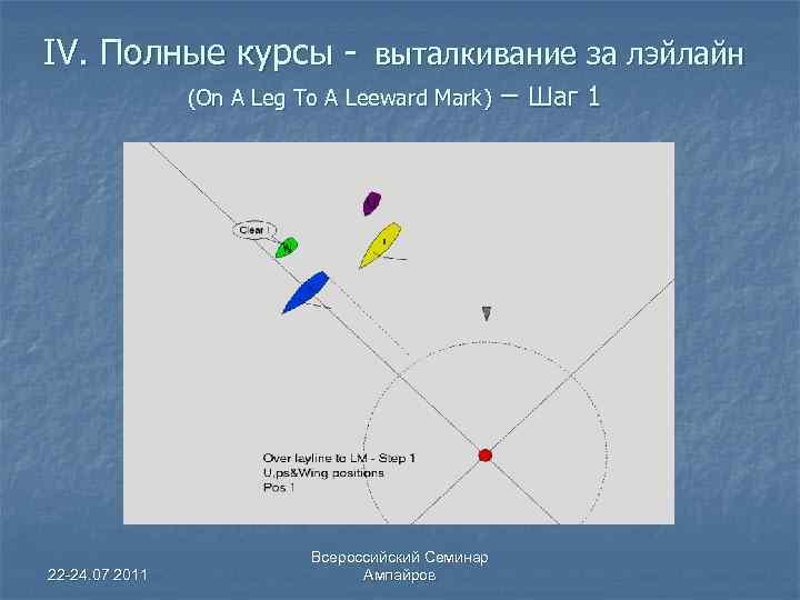 IV. Полные курсы - выталкивание за лэйлайн (On A Leg To A Leeward Mark)