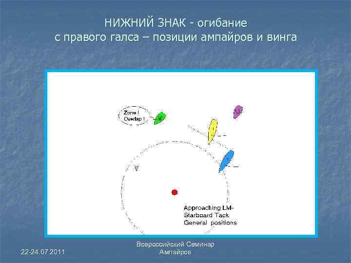 НИЖНИЙ ЗНАК - огибание с правого галса – позиции ампайров и винга 22 -24.
