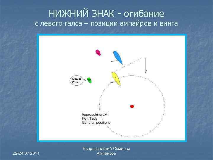 НИЖНИЙ ЗНАК - огибание с левого галса – позиции ампайров и винга 22 -24.