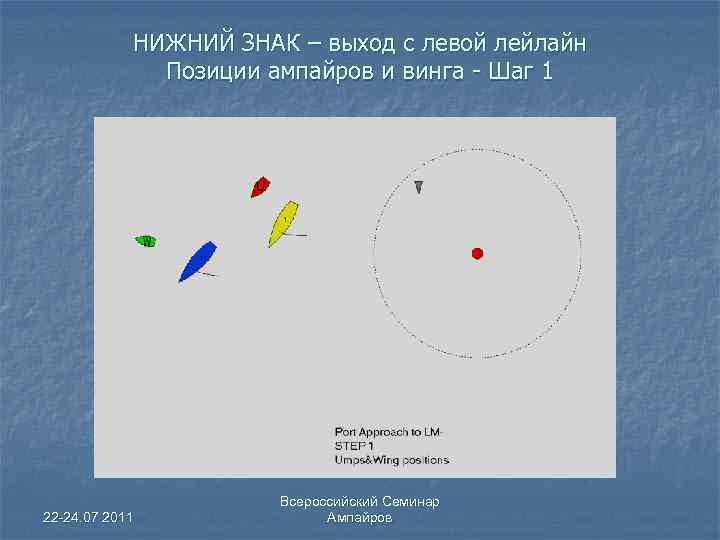 НИЖНИЙ ЗНАК – выход с левой лейлайн Позиции ампайров и винга - Шаг 1