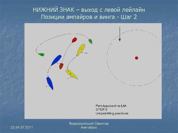 НИЖНИЙ ЗНАК – выход с левой лейлайн Позиции ампайров и винга - Шаг 2