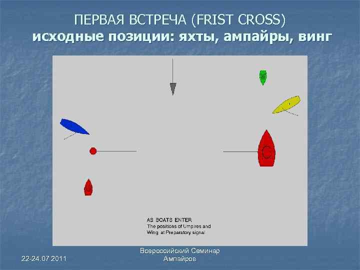 ПЕРВАЯ ВСТРЕЧА (FRIST CROSS) исходные позиции: яхты, ампайры, винг 22 -24. 07 2011 Всероссийский