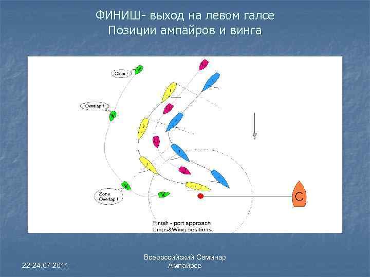 ФИНИШ- выход на левом галсе Позиции ампайров и винга 22 -24. 07 2011 Всероссийский