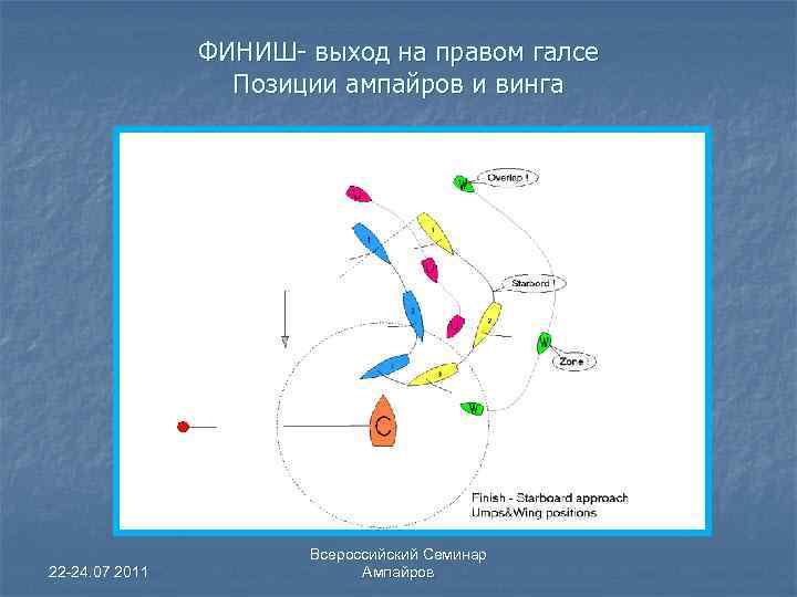 ФИНИШ- выход на правом галсе Позиции ампайров и винга 22 -24. 07 2011 Всероссийский