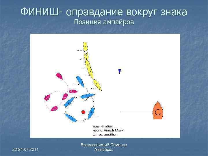 ФИНИШ- оправдание вокруг знака Позиция ампайров 22 -24. 07 2011 Всероссийский Семинар Ампайров