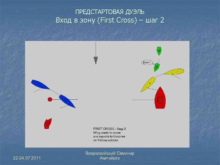 ПРЕДСТАРТОВАЯ ДУЭЛЬ Вход в зону (First Cross) – шаг 2 22 -24. 07 2011