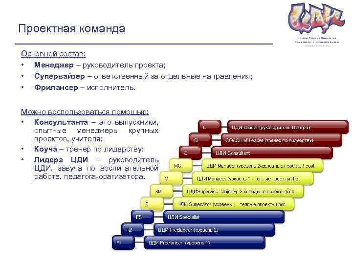 Проектная команда Основной состав: • Менеджер – руководитель проекта; • Супервайзер – ответственный за