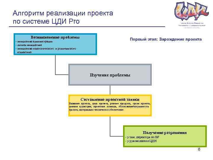 Алгоритм реализации проекта по системе ЦДИ Pro Возникновение проблемы - инициатива администрации - личная
