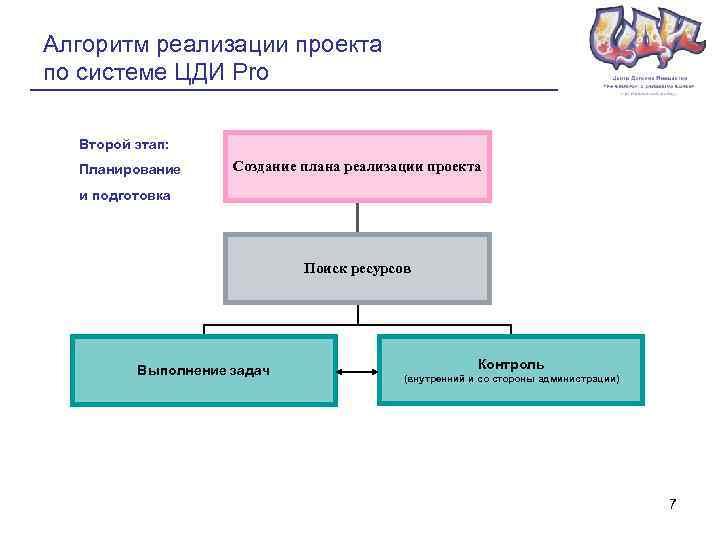 Алгоритм реализации проекта по системе ЦДИ Pro Второй этап: Планирование Создание плана реализации проекта