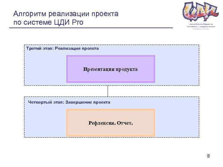 Алгоритм реализации проекта по системе ЦДИ Pro Третий этап: Реализация проекта Презентация продукта Четвертый