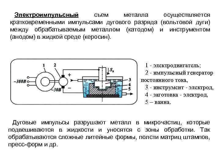 Электроимпульсный съем металла осуществляется кратковременными импульсами дугового разряда (вольтовой дуги) между обрабатываемым металлом (катодом)