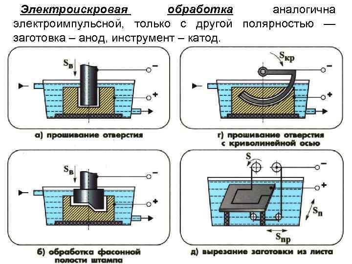 Электроискровая обработка аналогична электроимпульсной, только с другой полярностью — заготовка – анод, инструмент –