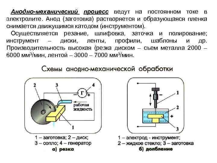 Анодно-механический процесс ведут на постоянном токе в электролите. Анод (заготовка) растворяется и образующаяся пленка