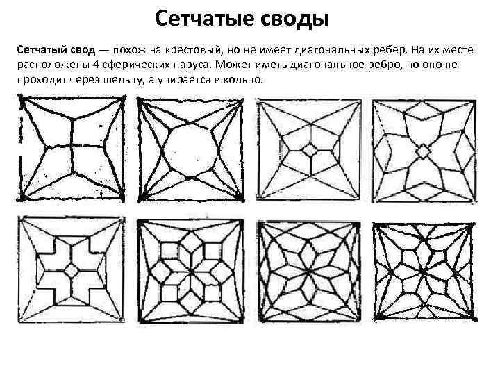 Сетчатые своды Сетчатый свод — похож на крестовый, но не имеет диагональных ребер. На