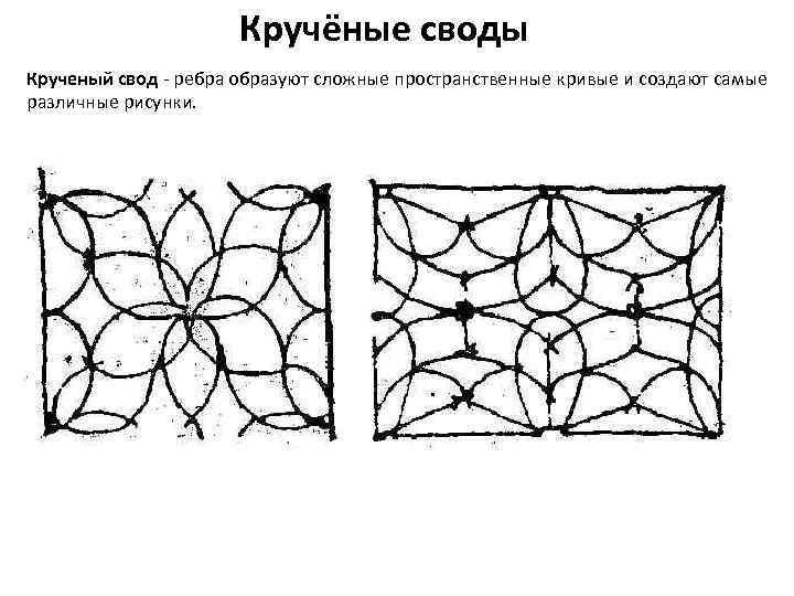 Кручёные своды Крученый свод - ребра образуют сложные пространственные кривые и создают самые различные
