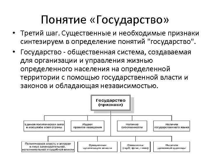 Понятие «Государство» • Третий шаг. Существенные и необходимые признаки синтезируем в определение понятий