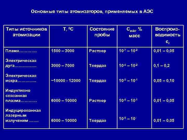 Основные типы атомизаторов, применяемых в АЭС Типы источников атомизации Т, 0 С Состояние пробы