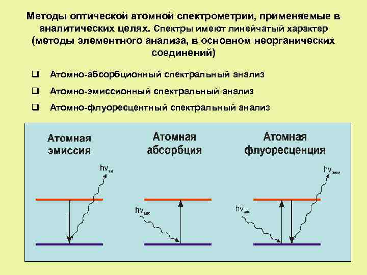 Методы оптической атомной спектрометрии, применяемые в аналитических целях. Спектры имеют линейчатый характер (методы элементного