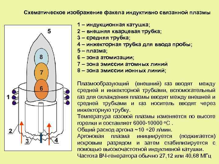Схематическое изображение факела индуктивно связанной плазмы 1 – индукционная катушка; 2 – внешняя кварцевая
