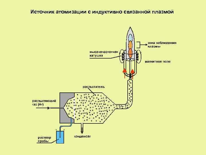 Источник атомизации с индуктивно связанной плазмой
