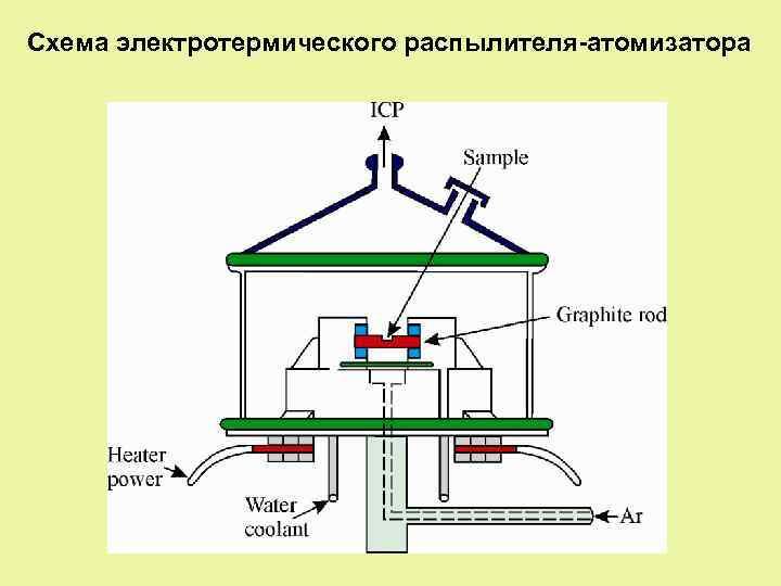 Схема электротермического распылителя-атомизатора