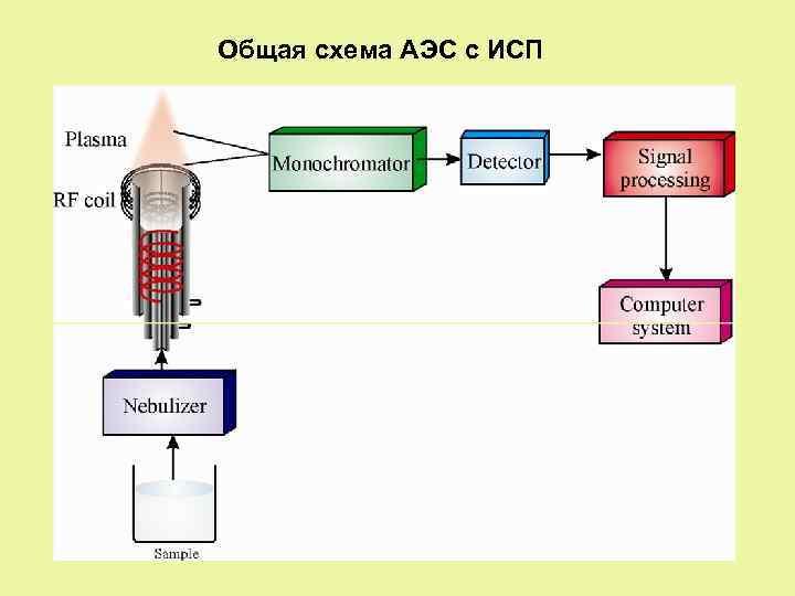 Общая схема АЭС с ИСП