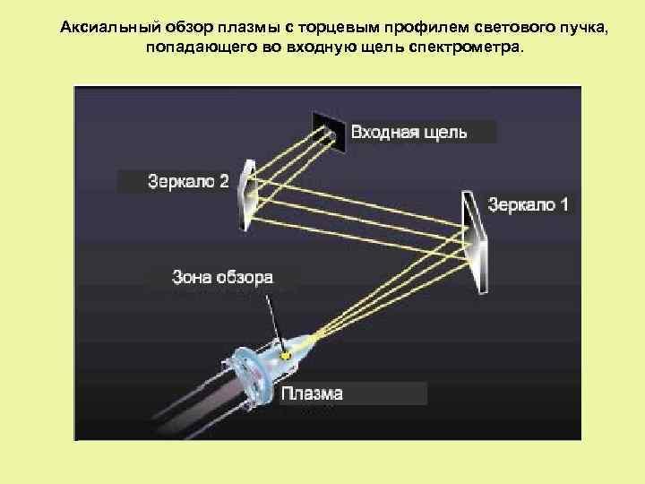Аксиальный обзор плазмы с торцевым профилем светового пучка, попадающего во входную щель спектрометра.