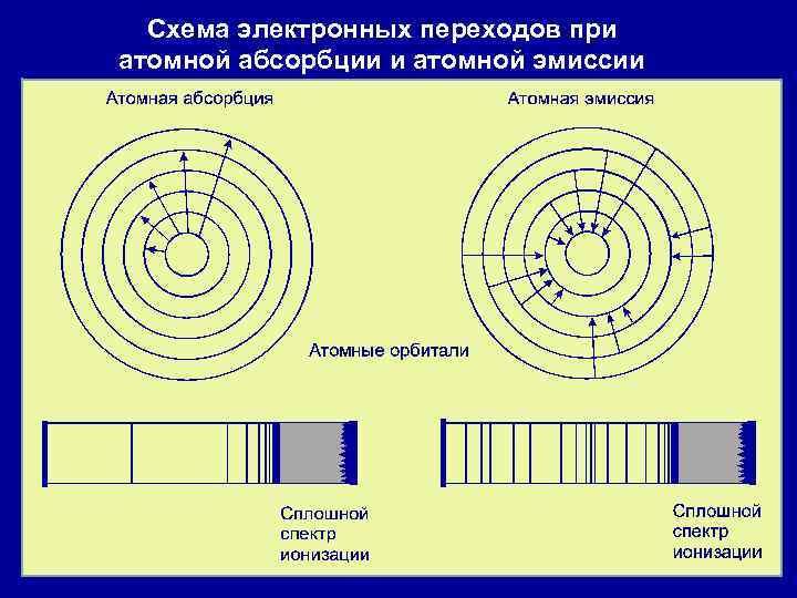 Схема электронных переходов при атомной абсорбции и атомной эмиссии